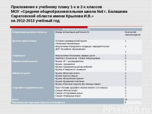 Приложение к учебному плану 1-х и 2-х классов МОУ «Средняя общеобразовательная ш