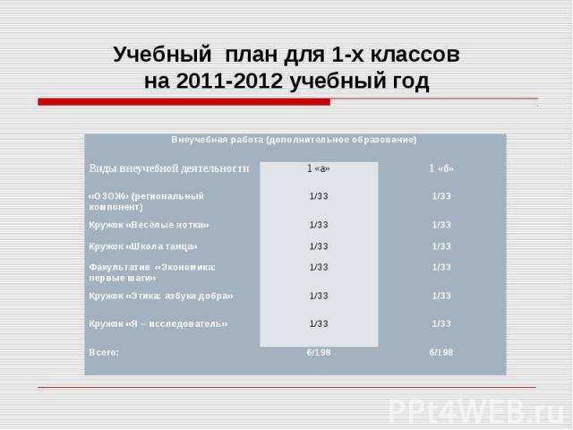Учебный план для 1-х классов на 2011-2012 учебный год