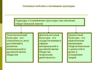 Основные подходы к пониманию культуры Подходы к пониманию культуры как явления о
