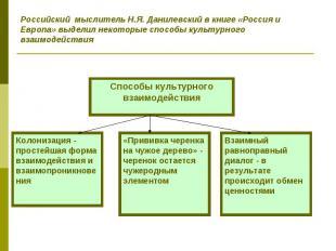 Российский мыслитель Н.Я. Данилевский в книге «Россия и Европа» выделил некоторы