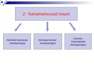 2. Читательский опыт Художественная литература Историческая литература Научно- п