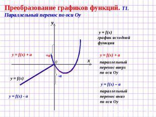 Преобразование графиков функций. Т1. Параллельный перенос по оси Оу y = f(x) гра