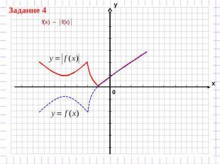 f(x) → │f(x)│