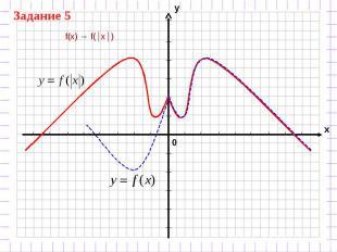f(x) → f(│x│)