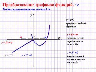 Преобразование графиков функций. Т2. Параллельный перенос по оси Ох y = f(x) гра
