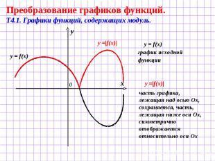 Преобразование графиков функций. Т4.1. Графики функций, содержащих модуль. y = f