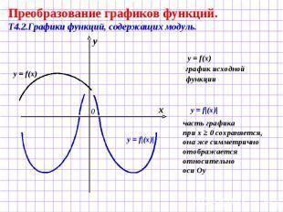Преобразование графиков функций. Т4.2.Графики функций, содержащих модуль. y = f(