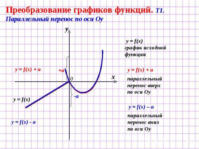 Преобразование графиков функций. Т1. Параллельный перенос по оси Оу y = f(x) график исходной функции параллельный перенос вверх по оси Оу параллельный перенос вниз по оси Оу