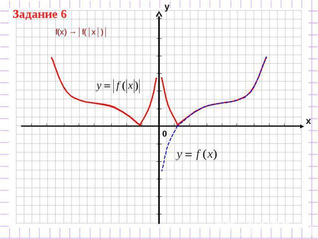 f(x) →│f(│x│)│