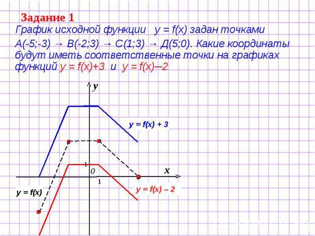 Задание 1 График исходной функции у = f(x) задан точками А(-5;-3) → В(-2;3) → С(1;3) → Д(5;0). Какие координаты будут иметь соответственные точки на графиках функций у = f(x)+3 и у = f(x)─2