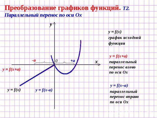 Преобразование графиков функций. Т2. Параллельный перенос по оси Ох y = f(x) график исходной функции параллельный перенос влево по оси Ох параллельный перенос вправо по оси Ох