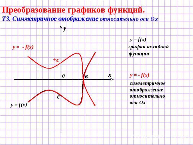 Преобразование графиков функций. Т3. Симметричное отображение относительно оси Ох y = f(x) график исходной функции симметричное отображение относительно оси Ох