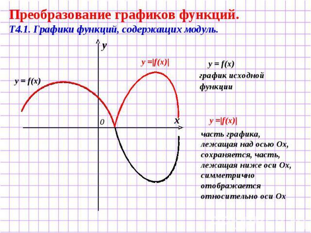 Преобразование графиков функций. Т4.1. Графики функций, содержащих модуль. y = f(x) график исходной функции часть графика, лежащая над осью Ох, сохраняется, часть, лежащая ниже оси Ох, симметрично отображается относительно оси Ох
