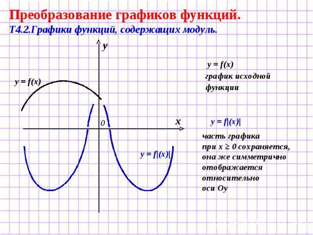 Преобразование графиков функций. Т4.2.Графики функций, содержащих модуль. y = f(x) график исходной функции часть графика при х ≥ 0 сохраняется, она же симметрично отображается относительно оси Оу