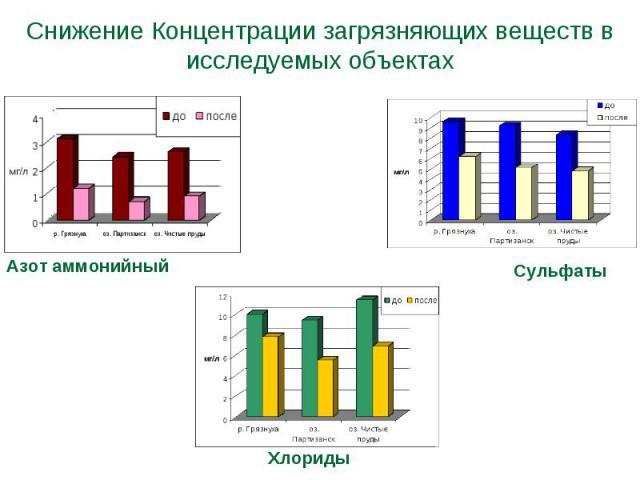 Снижение Концентрации загрязняющих веществ в исследуемых объектах
