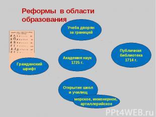 Реформы в области образования Учеба дворян за границей Гражданский шрифт Публичн