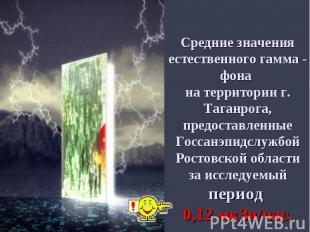 Средние значения естественного гамма - фона на территории г. Таганрога, предоста