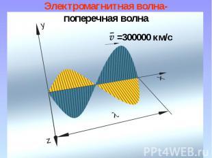 Электромагнитная волна- поперечная волна