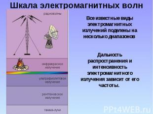 Шкала электромагнитных волн Все известные виды электромагнитных излучений поделе
