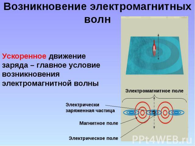 Возникновение электромагнитных волн Ускоренное движение заряда – главное условие возникновения электромагнитной волны Электрически заряженная частица