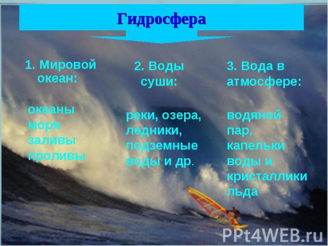 Гидросфера 1. Мировой океан: океаны моря заливы проливы2. Воды суши: реки, озера, ледники, подземные воды и др. 3. Вода в атмосфере: водяной пар, капельки воды и кристаллики льда