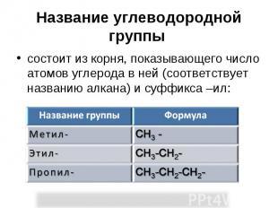 Название углеводородной группы состоит из корня, показывающего число атомов угле