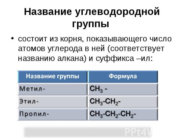 Название углеводородной группы состоит из корня, показывающего число атомов углерода в ней (соответствует названию алкана) и суффикса –ил: