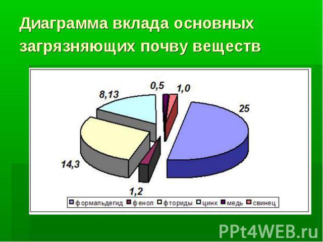 Диаграмма вклада основных загрязняющих почву веществ
