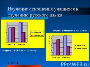 Изучение отношения учащихся к изучению русского языка Рисунок 2: Итоги по 9 «Г»