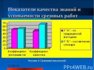 Показатели качества знаний и успеваемости срезовых работ Рисунок 4: Сравнение по