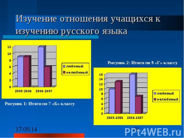 Изучение отношения учащихся к изучению русского языка Рисунок 2: Итоги по 9 «Г» классу Рисунок 1: Итоги по 7 «Б» классу