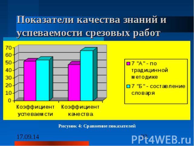 Показатели качества знаний и успеваемости срезовых работ Рисунок 4: Сравнение показателей