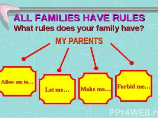 ALL FAMILIES HAVE RULES What rules does your family have? MY PARENTS