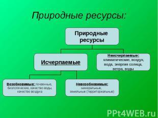 Природные ресурсы: