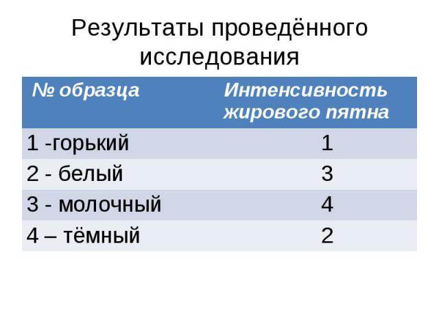 Результаты проведённого исследования