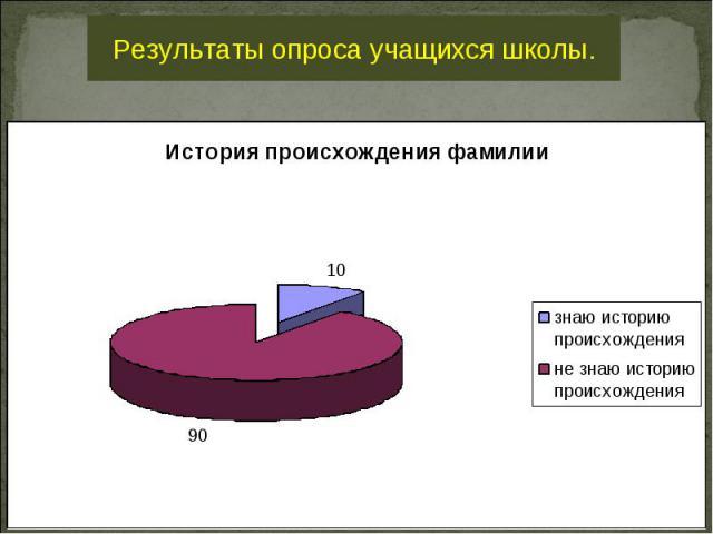 Результаты опроса учащихся школы.