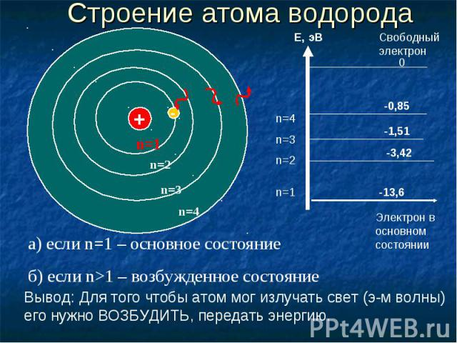 Строение атома водорода а) если n=1 – основное состояние б) если n>1 – возбужденное состояние Вывод: Для того чтобы атом мог излучать свет (э-м волны) его нужно ВОЗБУДИТЬ, передать энергию.