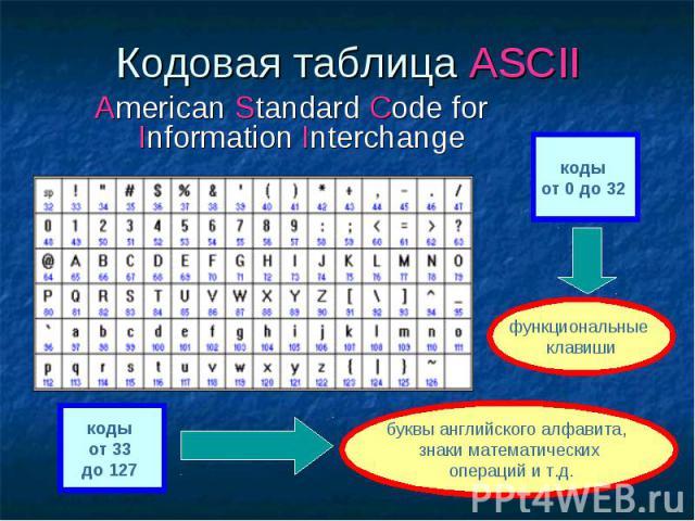 Кодовая таблица ASCII American Standard Code for Information Interchange функциональные клавиши буквы английского алфавита, знаки математических операций и т.д.