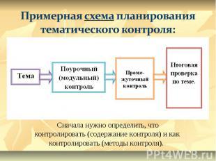 Примерная схема планирования тематического контроля:Сначала нужно определить, чт
