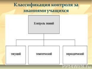 Классификация контроля за знаниями учащихся