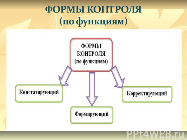 ФОРМЫ КОНТРОЛЯ (по функциям)