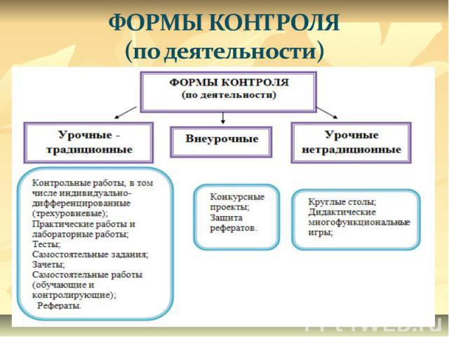 ФОРМЫ КОНТРОЛЯ (по деятельности)