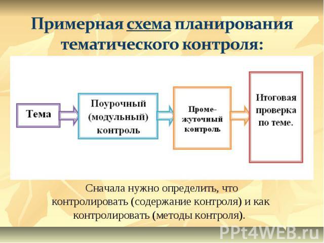 Примерная схема планирования тематического контроля:Сначала нужно определить, что контролировать (содержание контроля) и как контролировать (методы контроля).