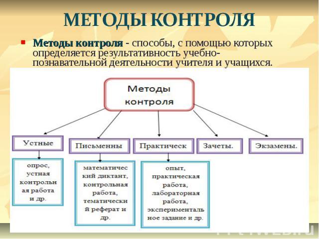 МЕТОДЫ КОНТРОЛЯ Методы контроля - способы, с помощью которых определяется результативность учебно-познавательной деятельности учителя и учащихся.