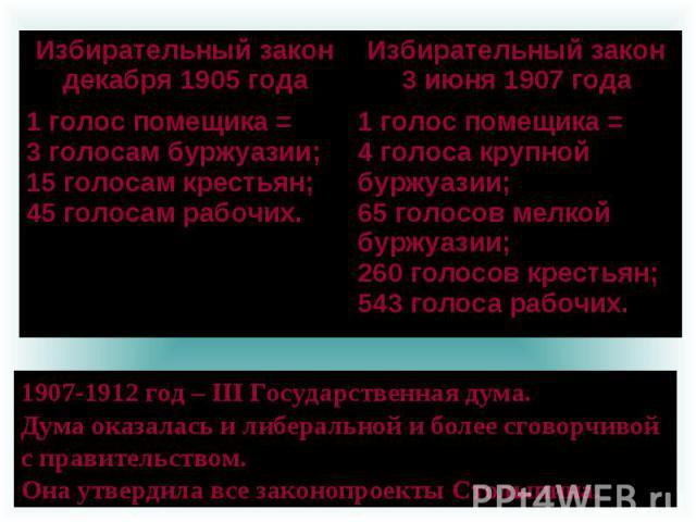 1907-1912 год – III Государственная дума. Дума оказалась и либеральной и более сговорчивой с правительством. Она утвердила все законопроекты Столыпина.
