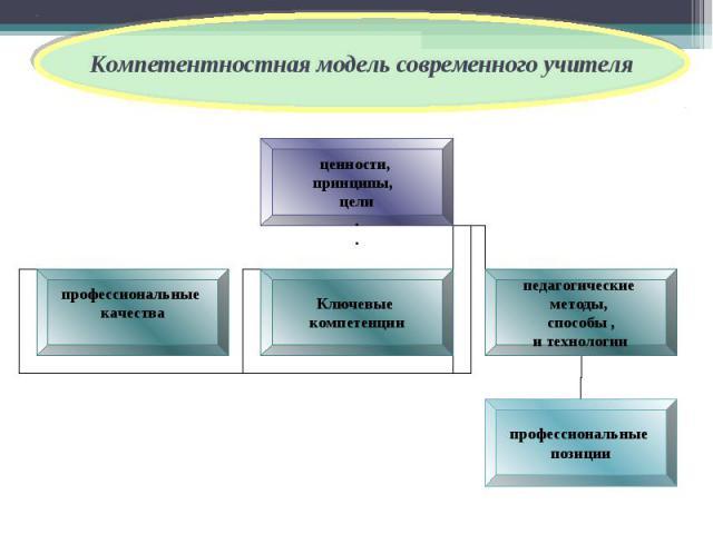 Компетентностная модель современного учителя