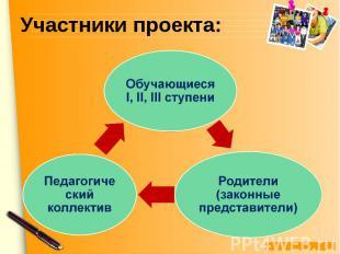Участники проекта:Обучающиеся I, II, III ступени Педагогический коллектив Родите