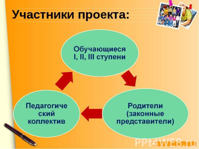 Участники проекта:Обучающиеся I, II, III ступени Педагогический коллектив Родители (законные представители)