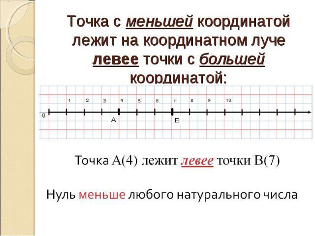 Точка с меньшей координатой лежит на координатном луче левее точки с большей координатой: Точка А(4) лежит левее точки В(7) Нуль меньше любого натурального числа
