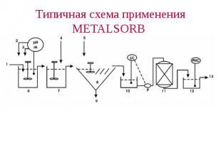 Типичная схема применения METALSORB